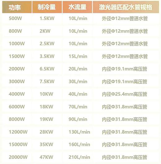 不同功率激光切割机的激光器冷水机配置标准